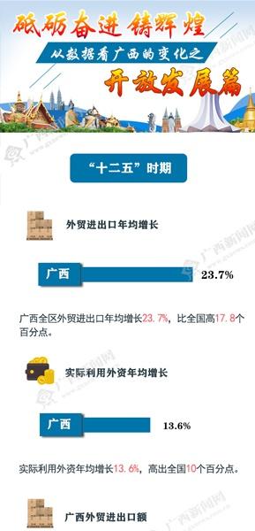 [桂刊]从数据看广西的变化之开放发展篇