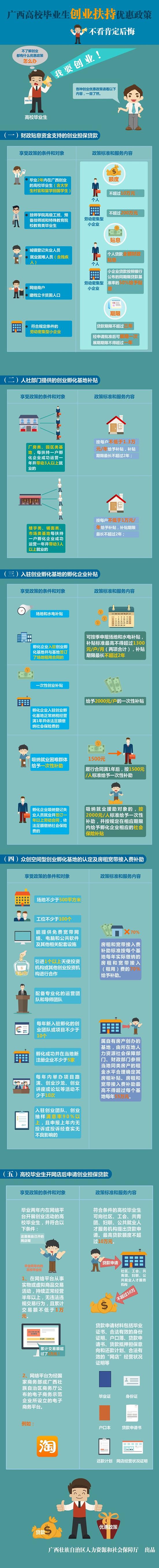 广西高校毕业生创业扶持优惠政策