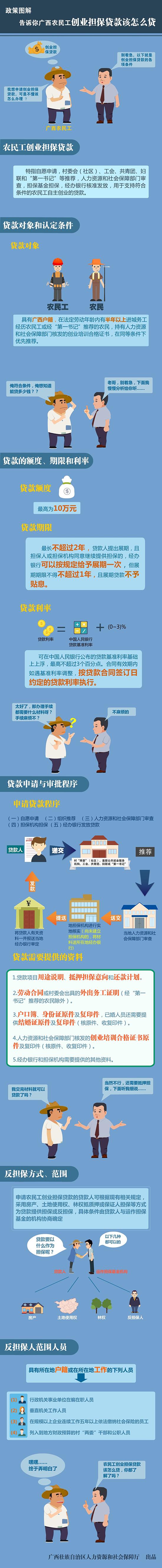 告诉你广西农民工创业担保贷款该怎么贷