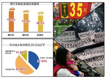 23日焦点图:南宁近两成家庭有车 20万以下占九成