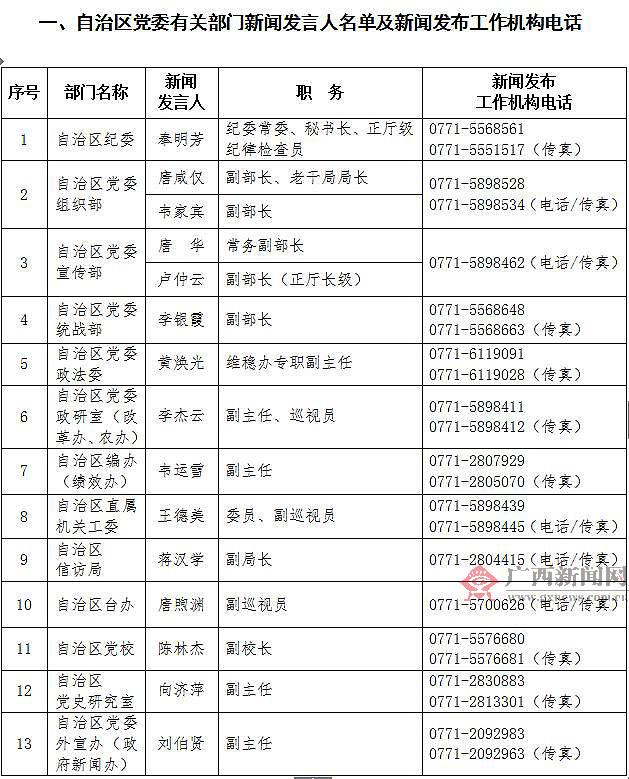 广西壮族自治区2017年新闻发言人名录
