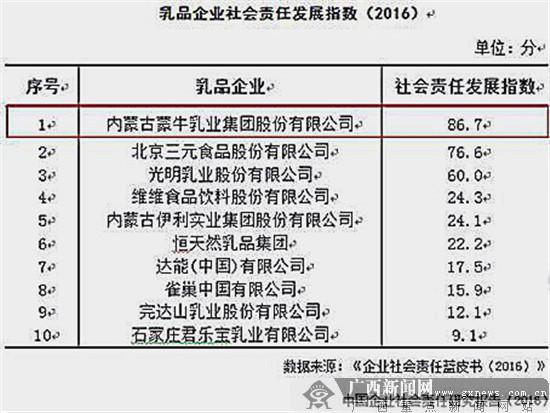 中国工业企业履责星级榜发布 蒙牛荣获五星级企业