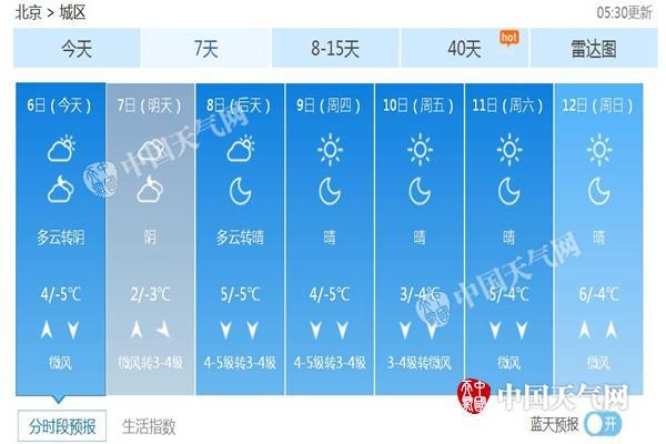 北京未来7天天气预报.-北京大风贯穿本周达5级 最高气温3 左右寒意