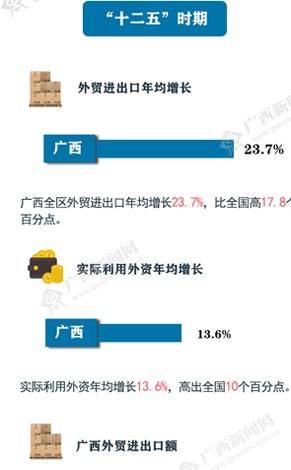 【桂刊】从数据看广西的变化之开放发展篇