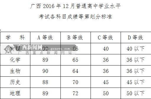 2016广西高中学考成绩划分标准公布