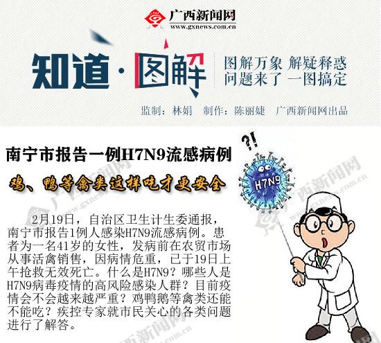 [图解]H7N9又来了!如何预防?