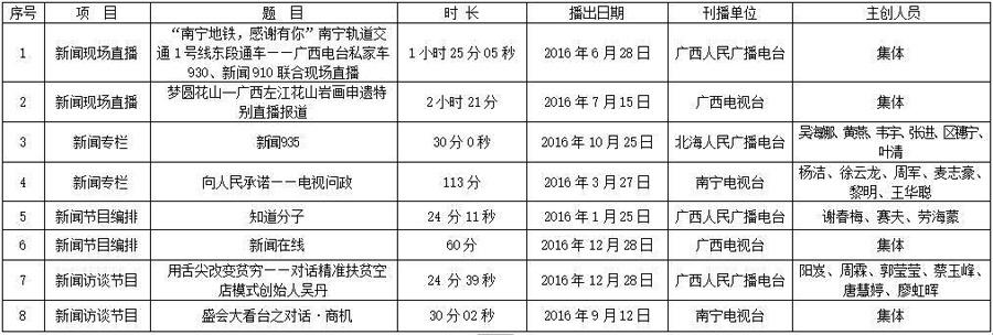 广西记协报送第二十七届中国新闻奖初评作品公示