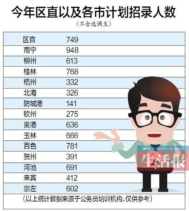 """解读广西""""公考""""变化 南宁市计划招录人数全区最多"""