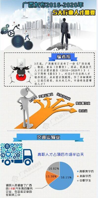 【桂刊】广西发布2016-2020年5大行业人才需要