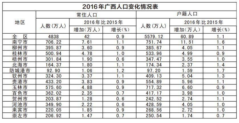 广西人口密度继续增加 常住人口城镇化进程放缓