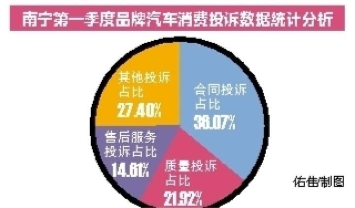 南宁一季度汽车消费投诉 涉及丰田别克日产等品牌
