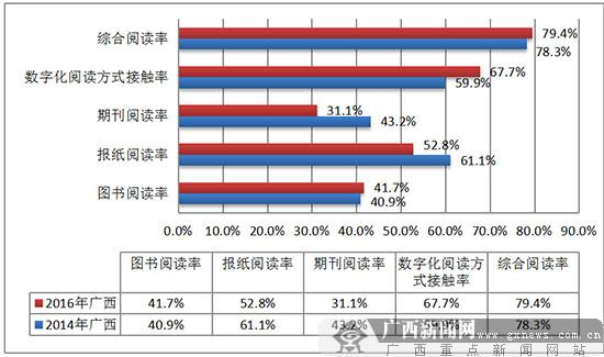 世界读书日将至 数据看广西人阅读习惯的变化(图)