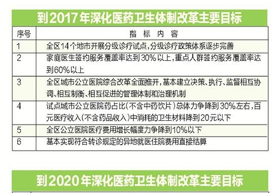 广西公立医院改革全面推开 合理拉开医生收入差距