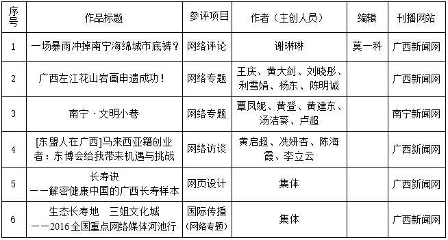 广西记协报送第二十七届中国新闻奖网络新闻初评作品的公示