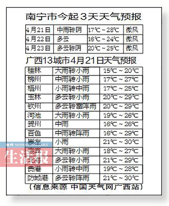 广西将迎来较强降雨 或现雷暴大风、冰雹天气(图)