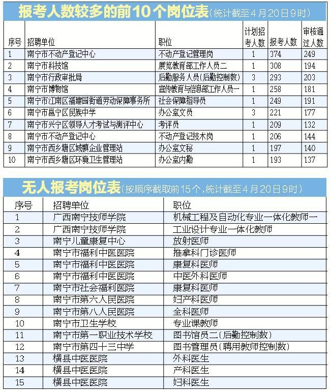 南宁市事业单位考试报名结束 最热职位374人报考