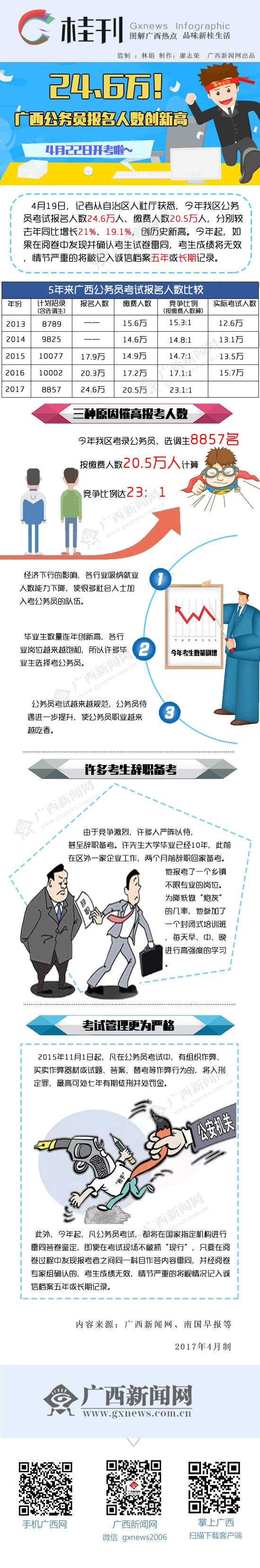 【桂刊】广西公务员报考人数创新高