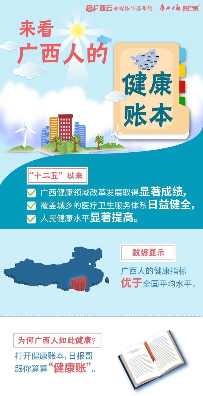数读:来看广西人的健康账本