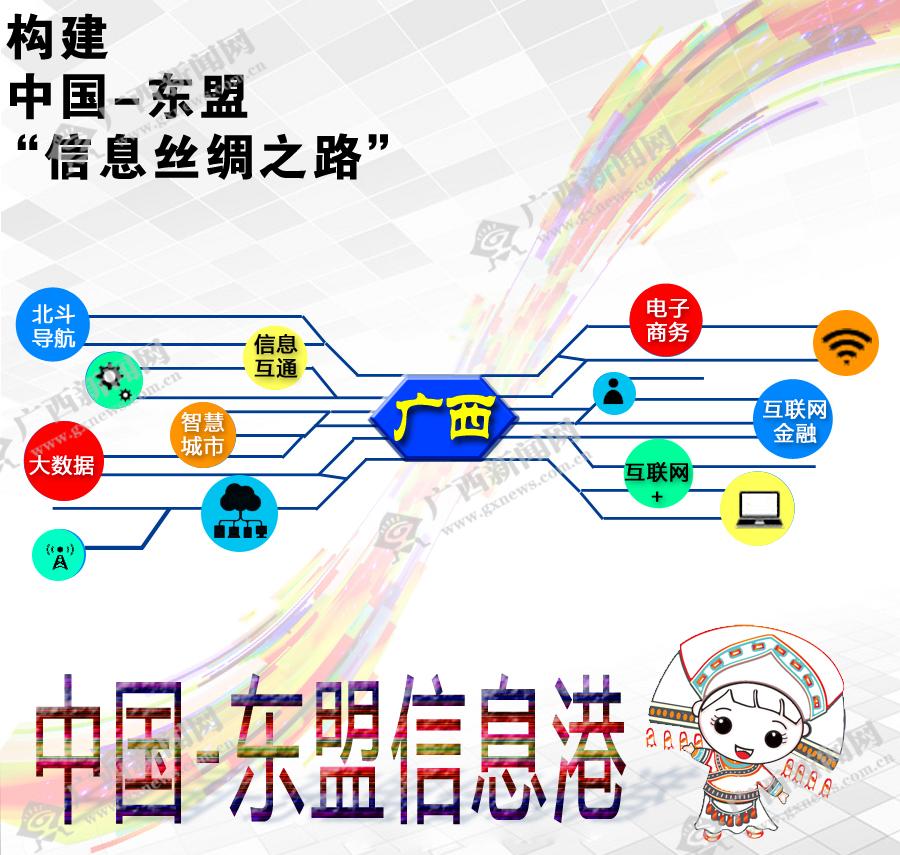 """【""""一带一路""""广西篇】构建中国-东盟""""信息丝绸之路"""""""