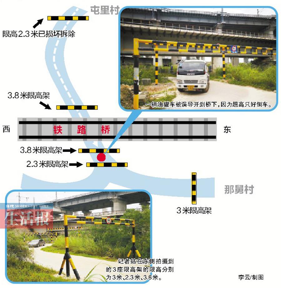 """5月18日焦点图:铁路桥下4座限高架竟有3种""""身高"""""""