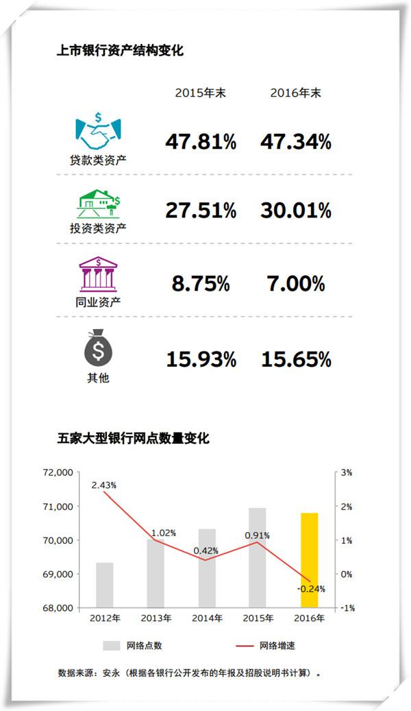 上市银行净利增速五年首回升