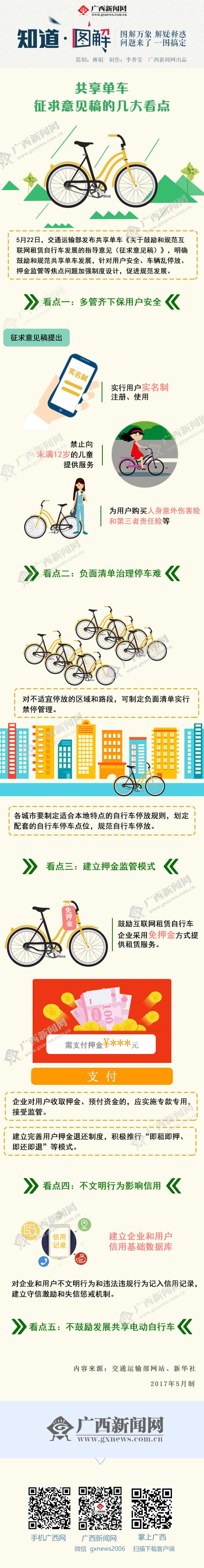【知道・图解】共享单车征求意见稿的几大看点