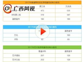 广西招生考试院公布高考各批次录取分数线