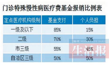 广西城乡居民门诊特殊慢性病待遇有变化 增8病种