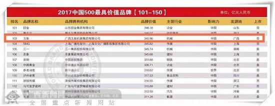 玉柴品牌价值突破300亿元
