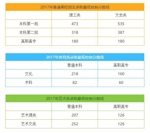 广西招生考试院公布2017广西高考各批次录取分数线