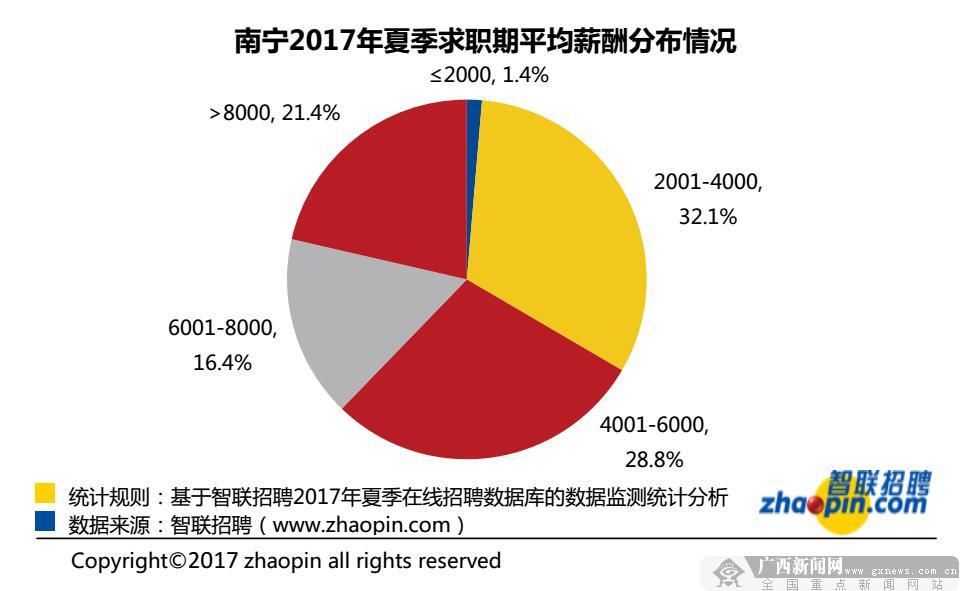 智联发布2017年夏季南宁雇主需求与人才供给报告