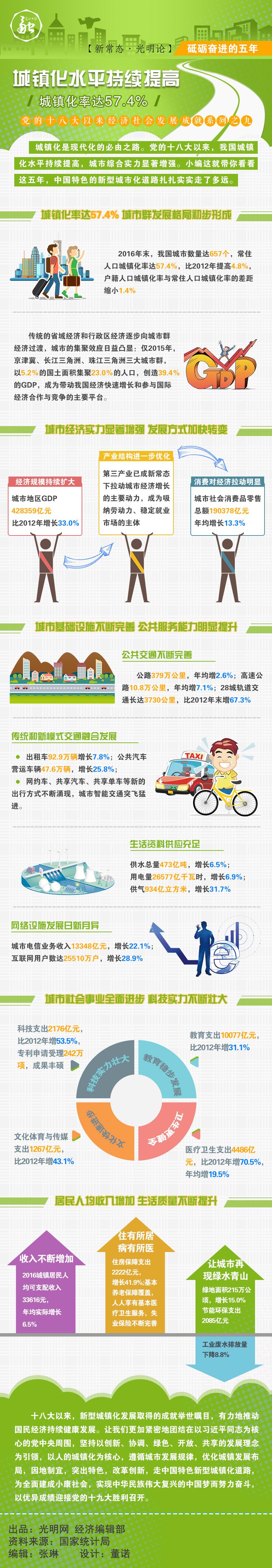 【砥砺奋进的五年】城镇化水平持续提高 城镇化率达57.4%