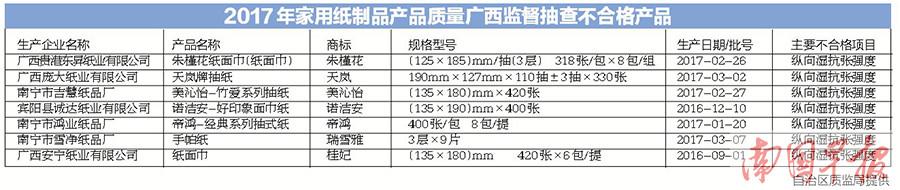 自治区质监局发布家用纸制品等产品质量抽查情况