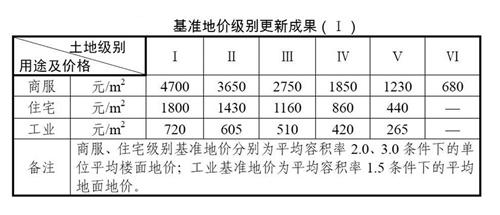 9月起南宁实行新基准地价 朝阳商圈商服用地最贵