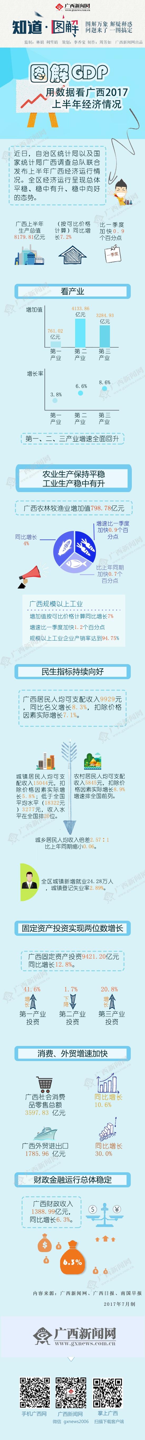 【知道・图解】用数据看广西2017上半年经济情况
