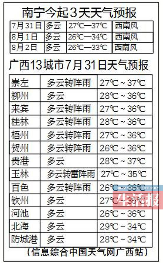 高温仍是广西天气舞台主角 31日南宁或有分散阵雨