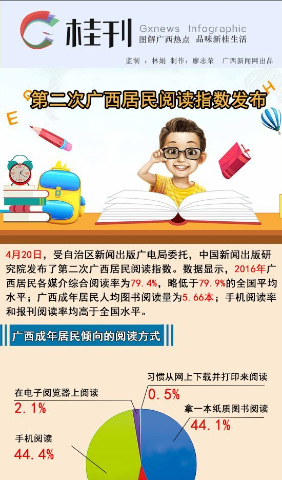 【桂刊】第二次广西居民阅读指数发布