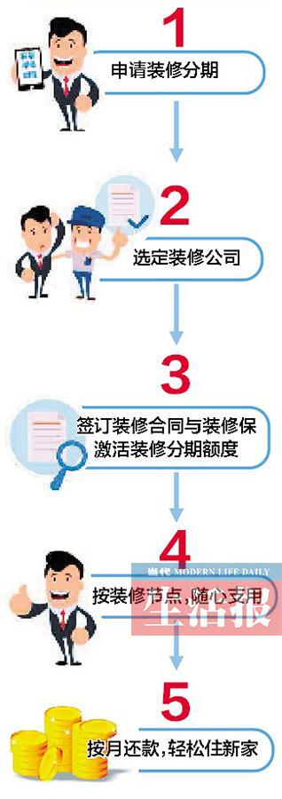 新房装修想贷款有点难?装修贷款信息可能了解太少