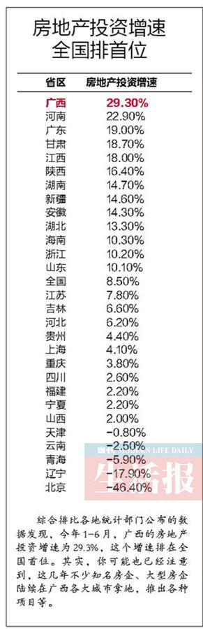 广西速度:房地产投资增速29.30% 全国排首位