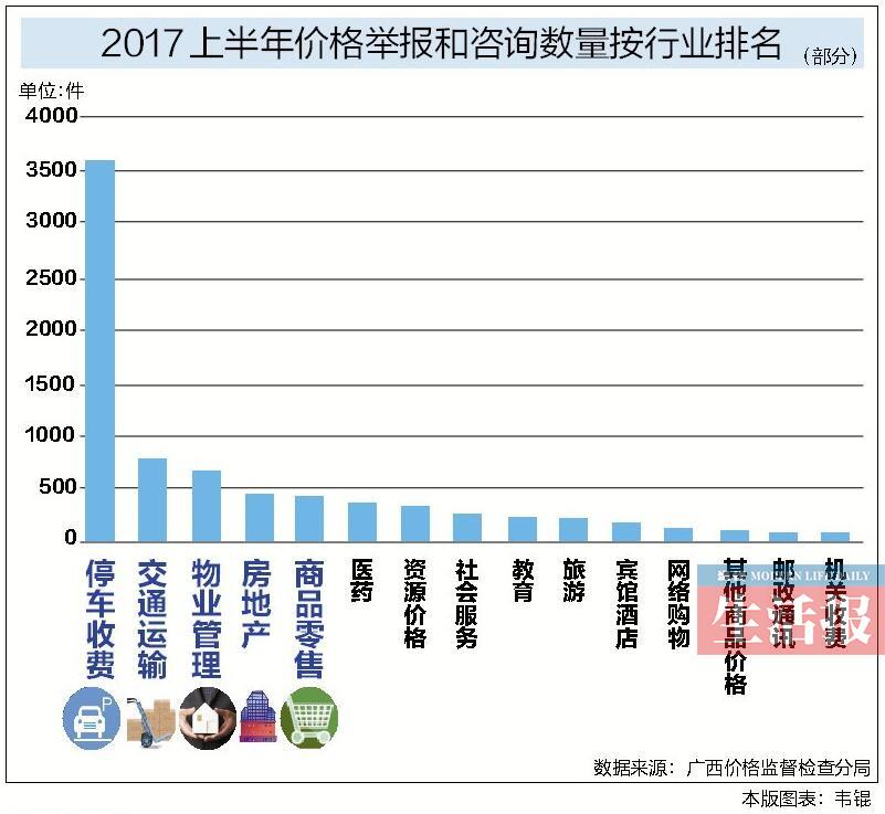 上半年广西受理价格投诉8433件 停车收费举报最多