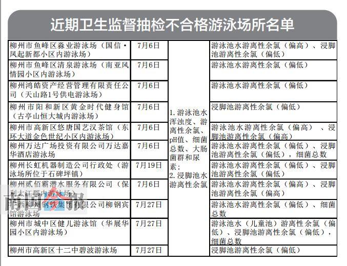 柳州公示卫生抽检不合格游泳场所 11家泳池上榜