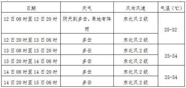 广西未来三天天气预报