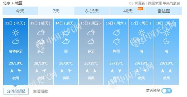 今天北京天气晴好最高29℃ 紫外线强注意遮阳防晒