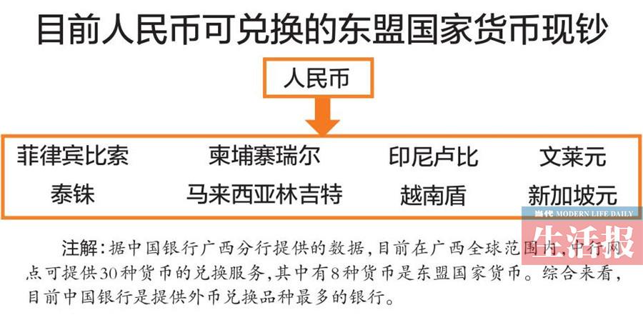 广西这些年有多少资金投向东盟?4组数据告诉你