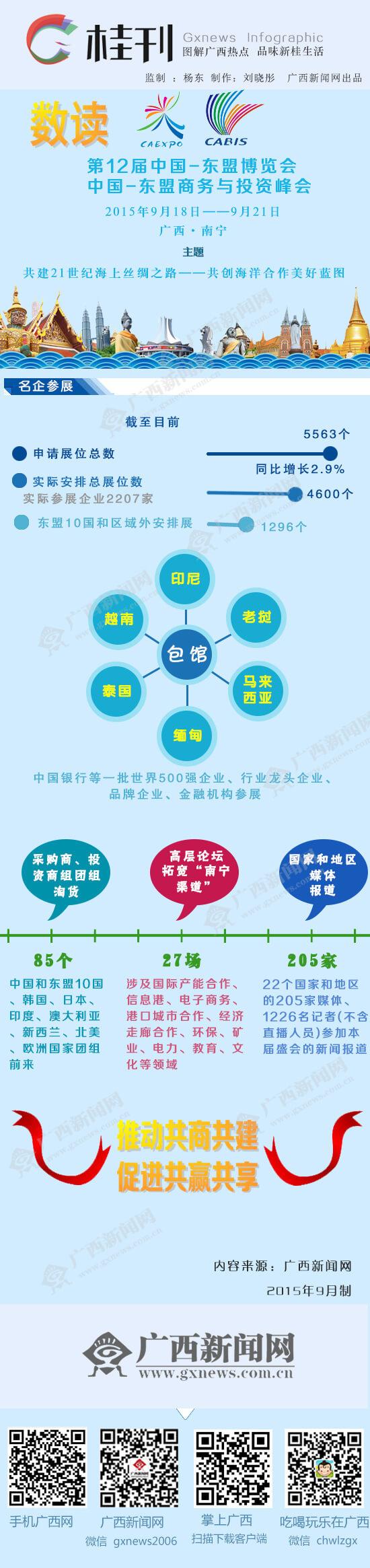 [桂刊]数读第12届东博会、商务与投资峰会