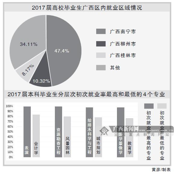 毕业了去哪儿——广西2017届大学生就业趋势分析