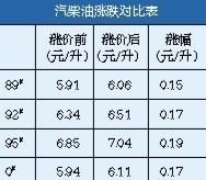 广西汽柴油价30日上调 92号汽油价格每升涨0.17元