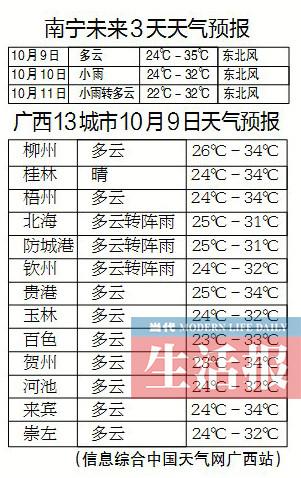 寒露至冷空气要来 未来几天广西多地降雨降温