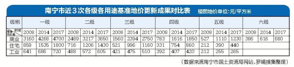"""南宁更新土地定级与基准地价 朝阳商圈仍是""""一哥"""""""
