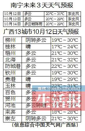 未来两天南宁气温暂别3字头 桂北桂中需防寒露风